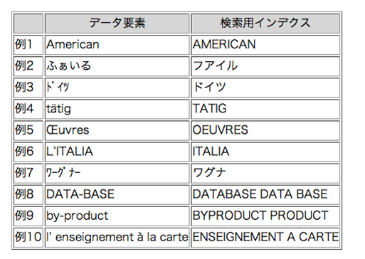 検索用インデックスの表