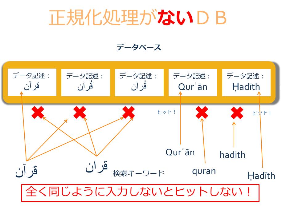 正規化なしDBの図